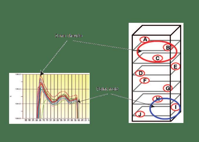 plan cartographie thermique